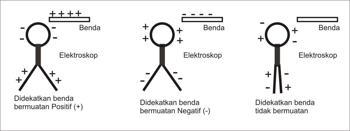 Elektroskop Infoku