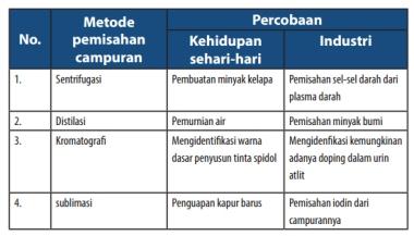 tabel-pemisahanCampuran