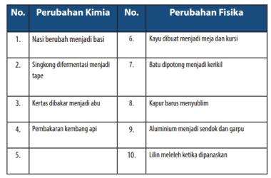 tabel-perubahanBenda